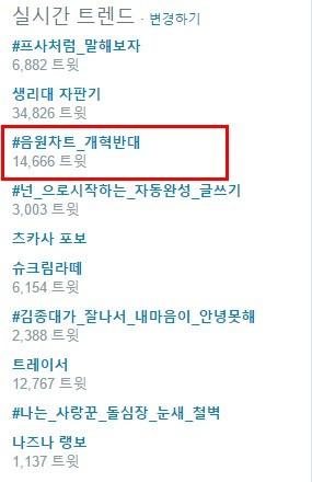 Netizens Raise Protest About Korean Music Chart Reform Soompi - music chart