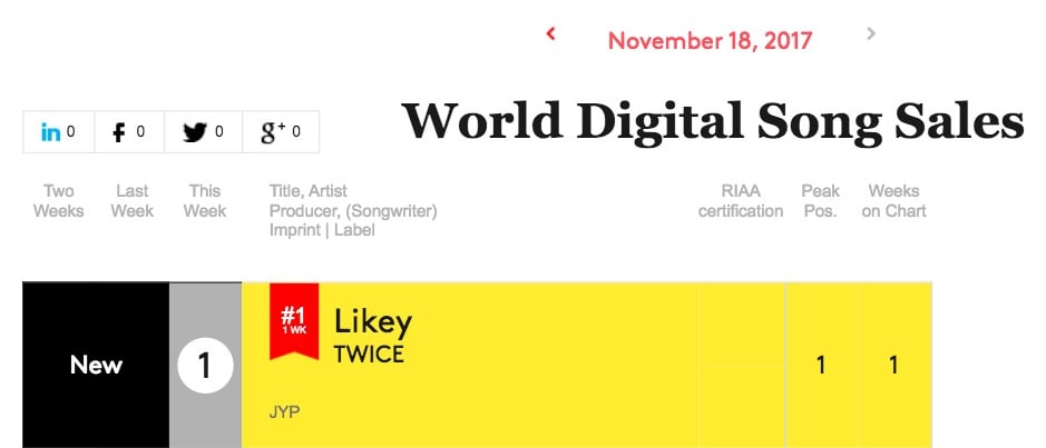 TWICE Becomes First Female K-Pop Artist To Top Both Of Billboard\u0027s