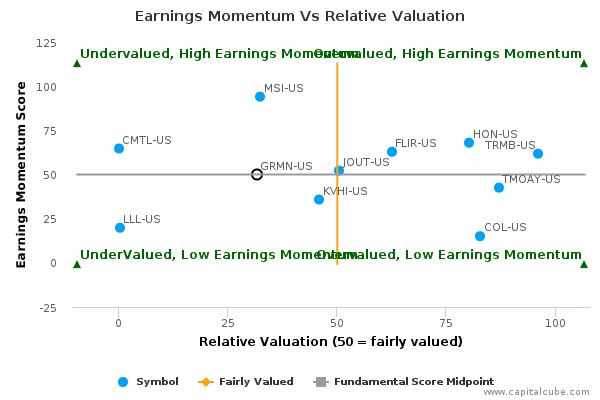 Earnings Momentum Vs Relative Valuation