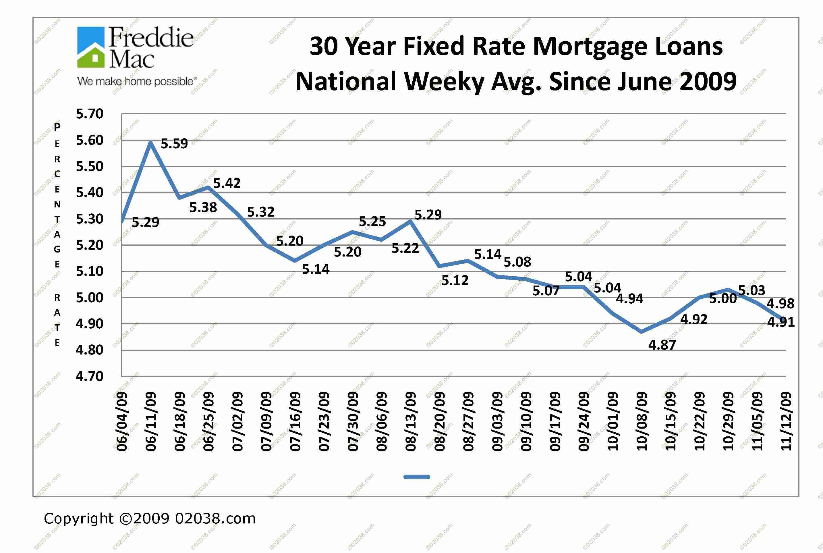 Bank Home Mortgage Rates Mortgage Interest Rates Remain Low Franklin Ma