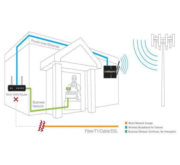 3g enterprise power solutions eps2 series