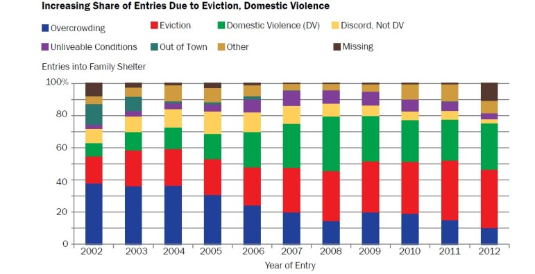 Evictions Are Top Driver of Homelessness City Limits