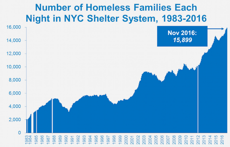 Report De Blasio Succeeding at Moving Shelter Families to Housing