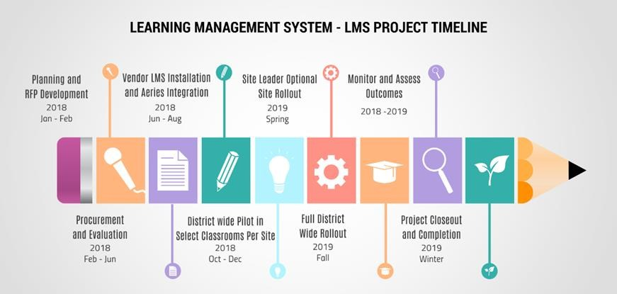 LMS Project Timeline \u2013 Learning Management System - LMS \u2013 Beverly