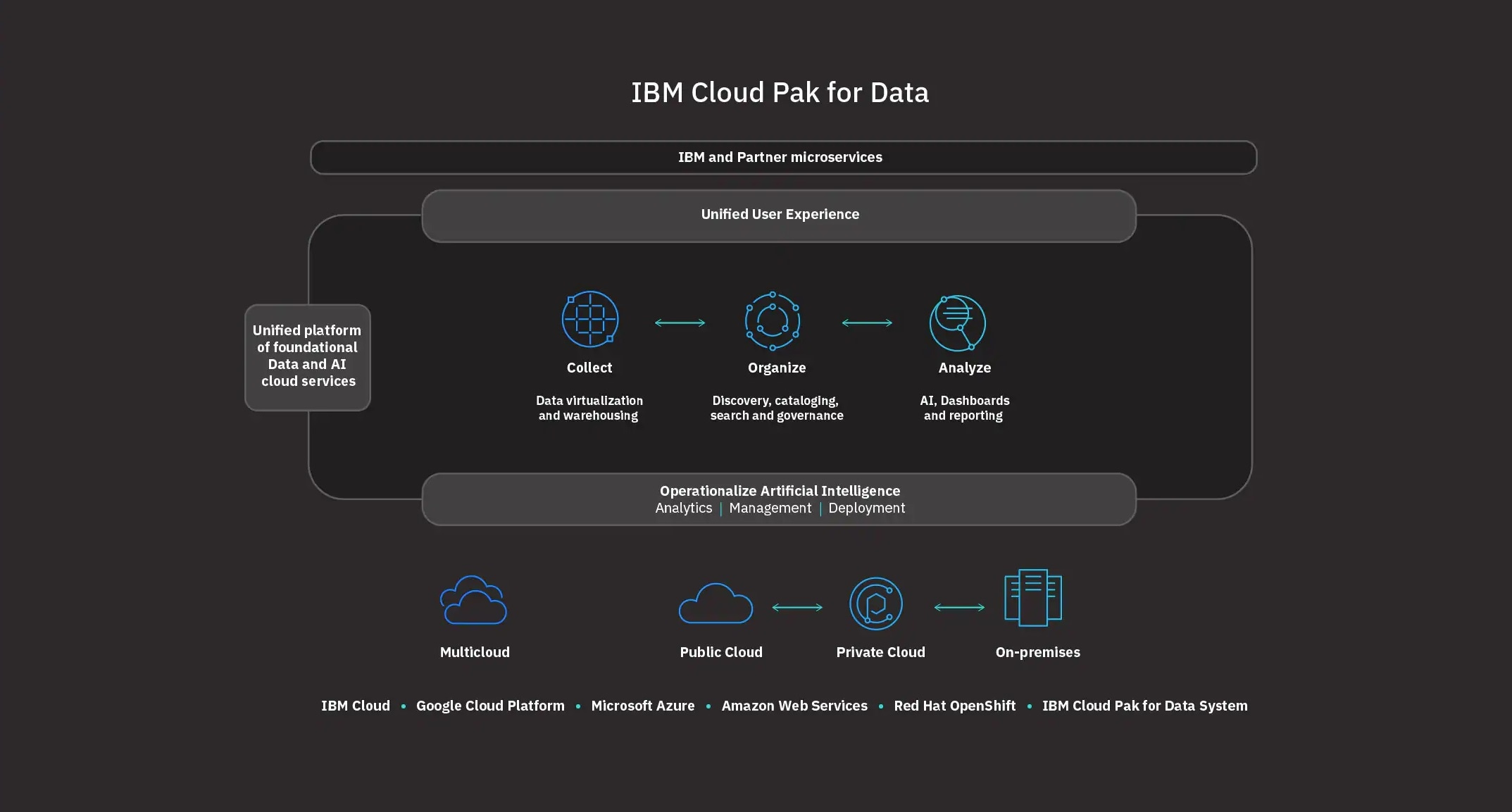 Black Point System In Qatar Ibm Cloud Pak For Data Overview Ibm