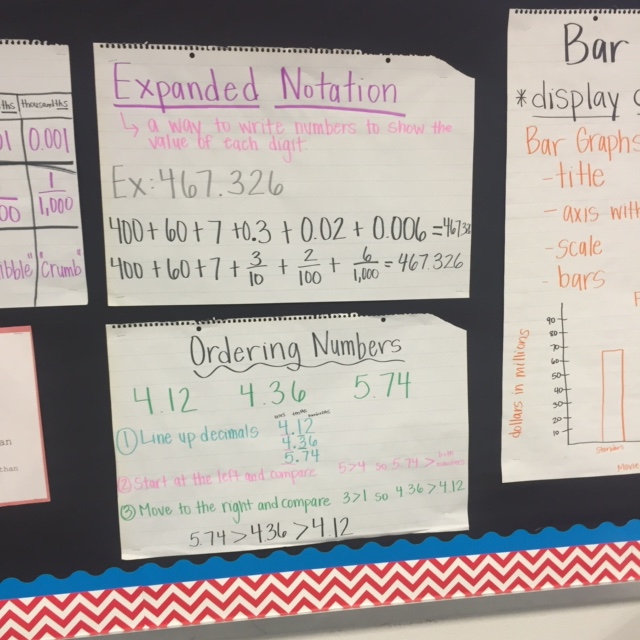 Math Anchor Charts \u2013 Fifth Grade \u2013 Kennedy-Powell Elementary School