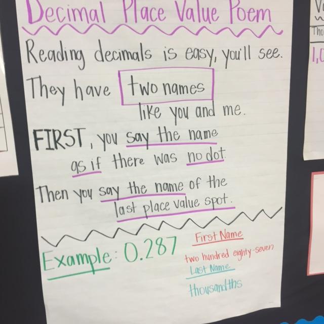 Math Anchor Charts \u2013 Fifth Grade \u2013 Kennedy-Powell Elementary School