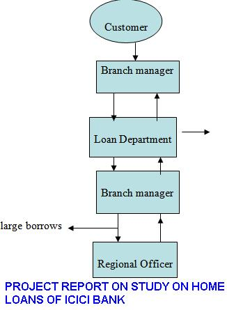 MBA Banking Project Report on Study on Home Loans of ICICI Bank - project report