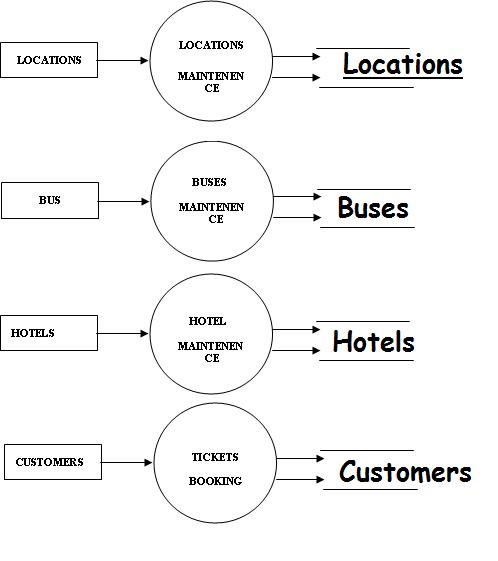 data flow diagram exam system