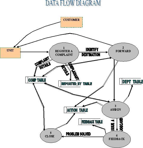 Complaint Management System DFD Diagram - 1000 Projects