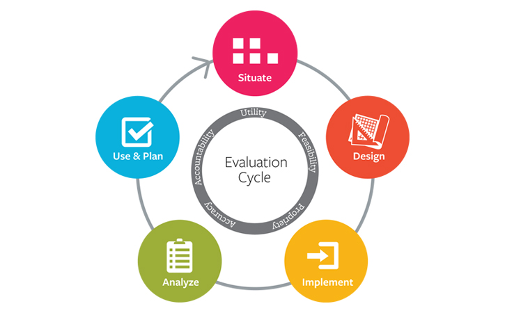 Important Factors That Help Evaluating a Developer for Your App - project evaluation