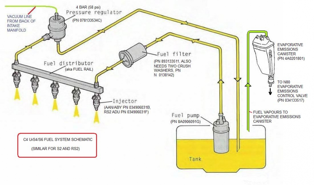 C4 UrS Fuel System From the Tank to Injectors and Back Again