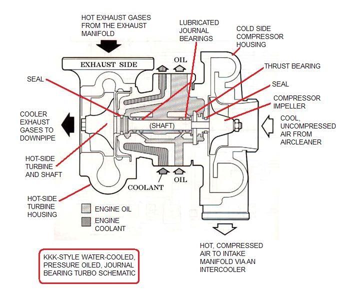 Compressor Oil System Diagram