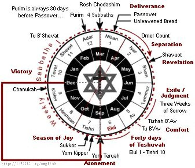 Why is the Jewish Calendar Off by 244 Years?--(1459_919) Forum for