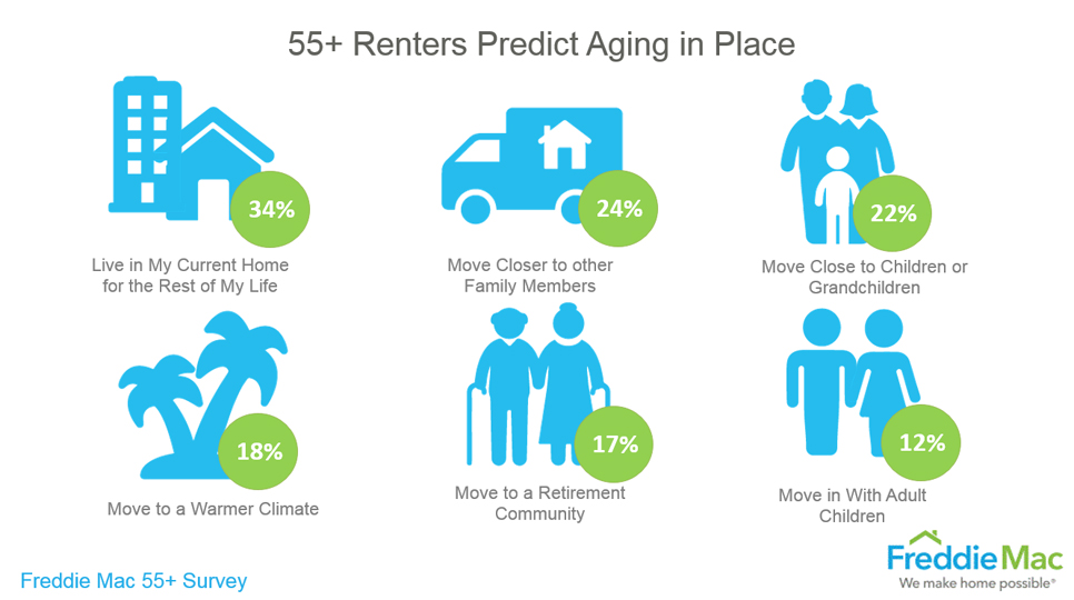 Over Five Million Baby Boomers Expect to Rent Next Home by 2020