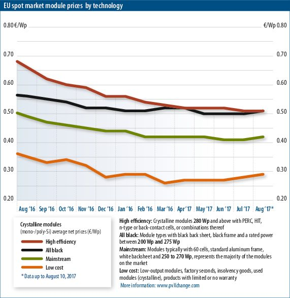 Module Price Index \u2013 pv magazine International