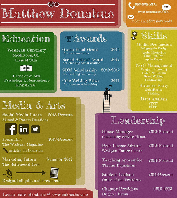 15 Amazing Infographic Resumes To Inspire You - non traditional physician sample resume