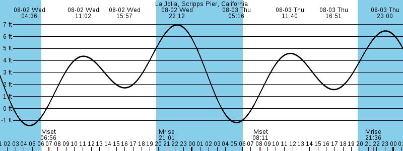 San Diego Tide Chart Noaa