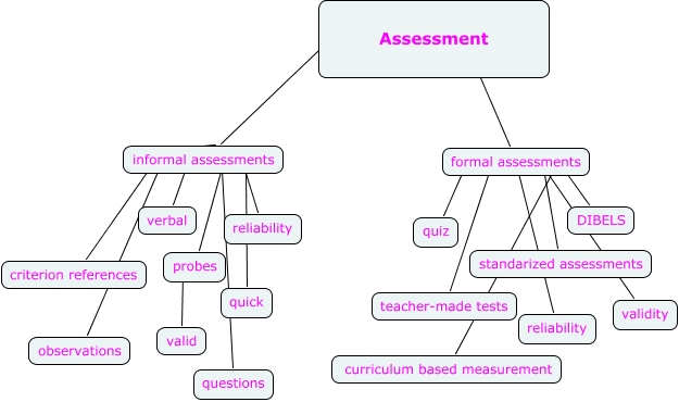 Different types of assessment in the education system College paper