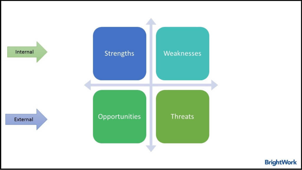 Kick-start Your Project with a SWOT Analysis