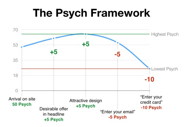 User Psych Framework by Darius Contractor