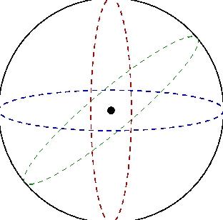 diagram of sphere of life