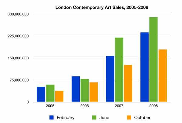 Measuring London\u0027s Contemporary Sales - Sale Chart