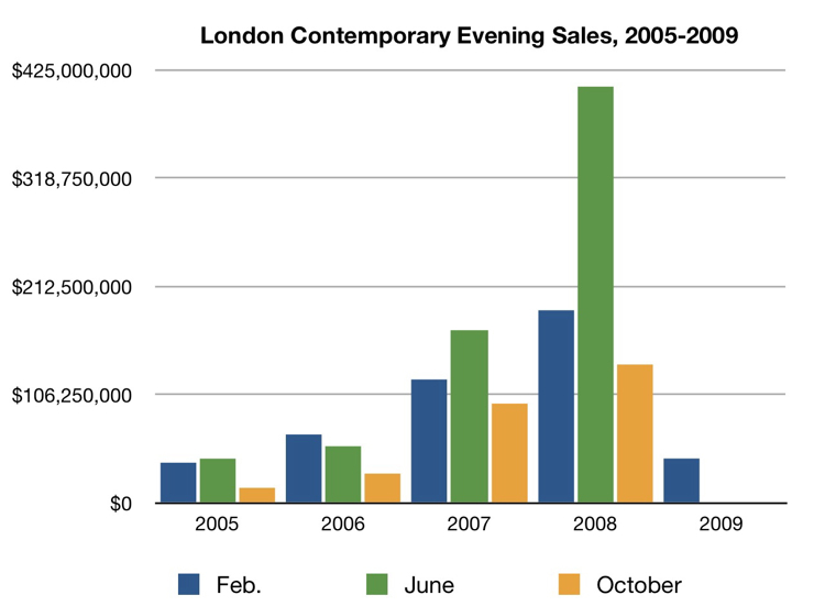 London Contemporary Evening Sale Chart - Sale Chart