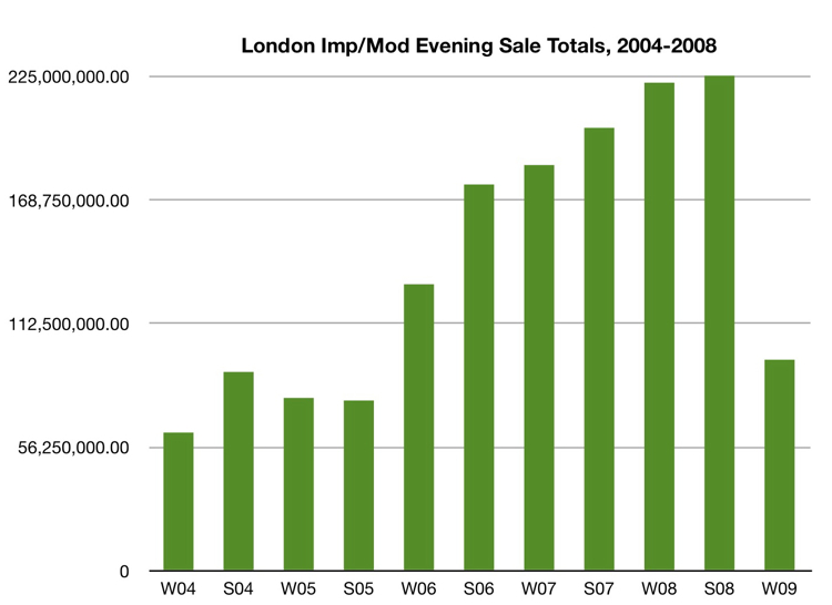 London Impressionist/Modern Evening Sale Charts - Sale Chart