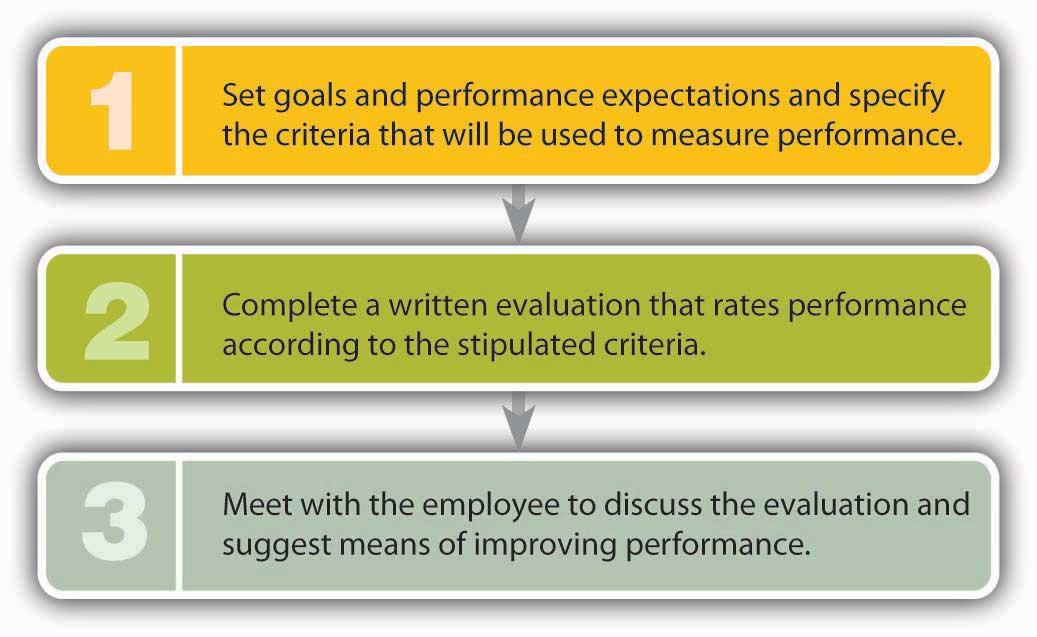 Performance Appraisal - performance evaluation