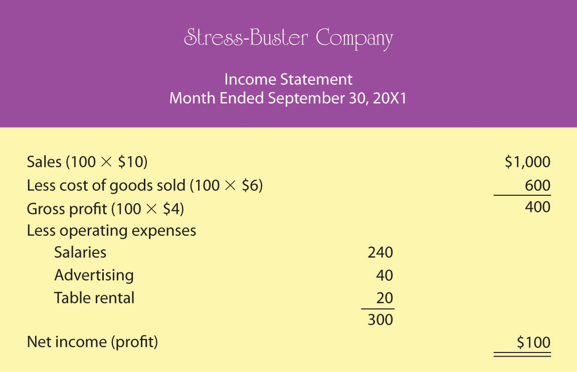 how to create profit and loss statement