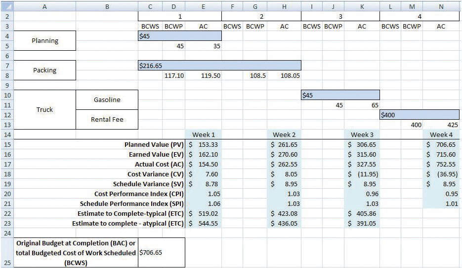 Estimating and Managing Costs