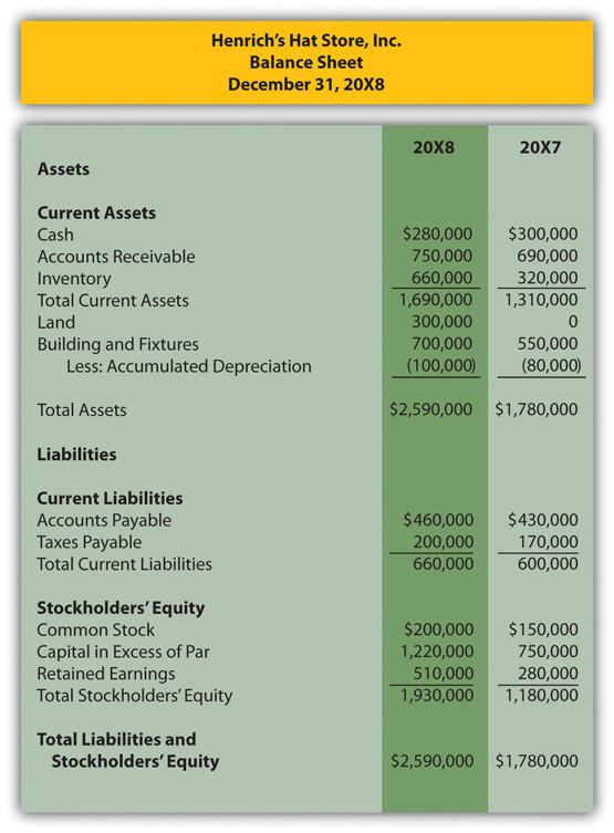income statement balance sheet