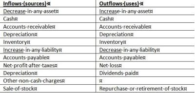 Cash and Cash Conversion Cycle