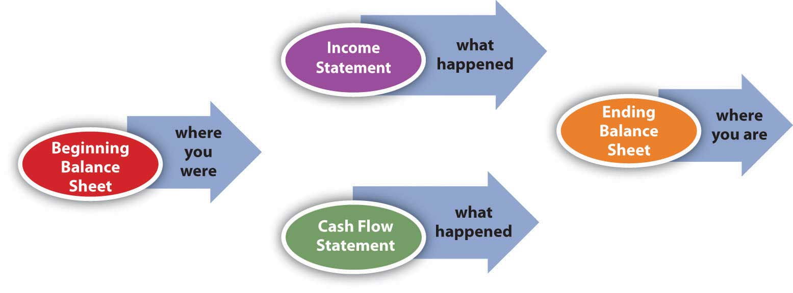statment of cash flow