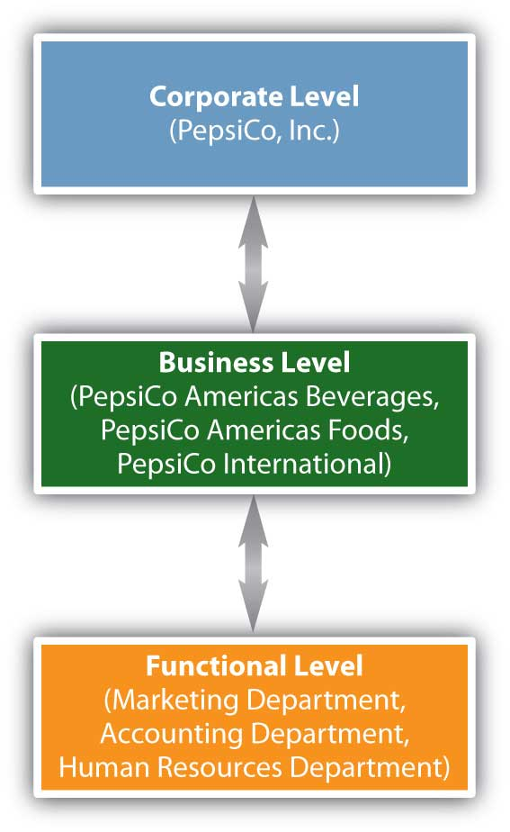 corporate level strategy examples