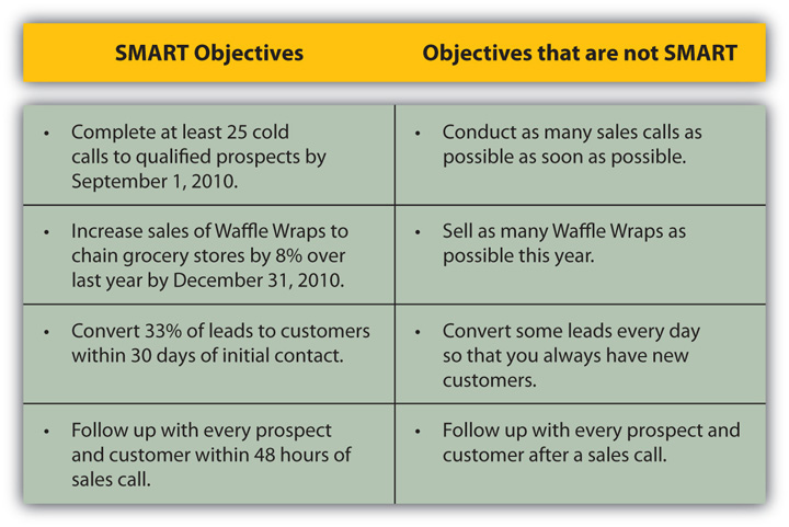 Identify Precall Objectives Getting Smart about Your Sales Call
