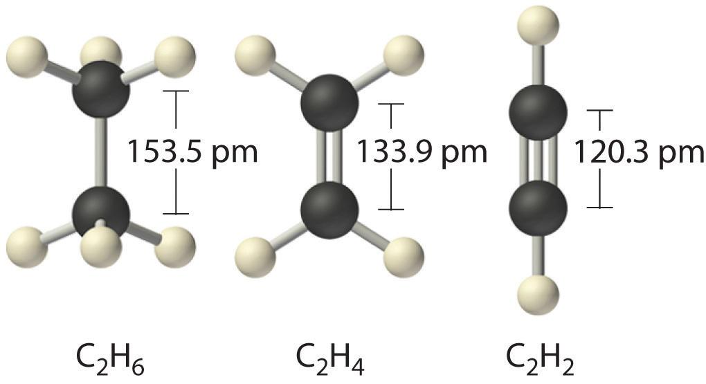 Properties of Covalent Bonds - carbon bonds
