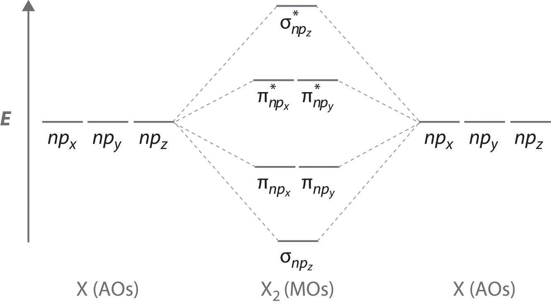 molecular orbital diagram for cl2