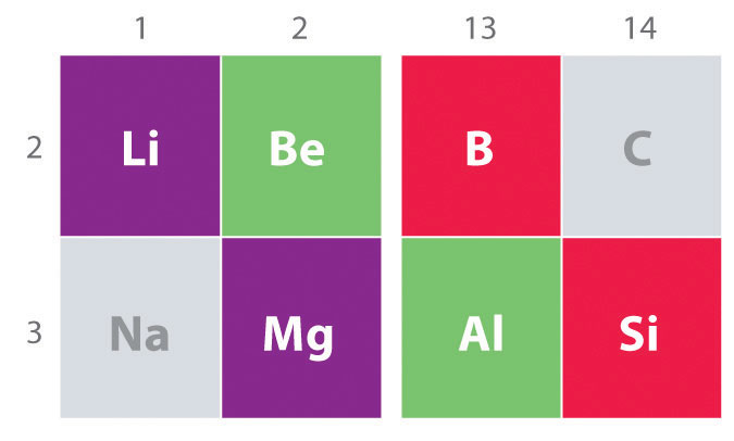 Periodic Trends and the s-Block Elements - new periodic table of elements group 1a