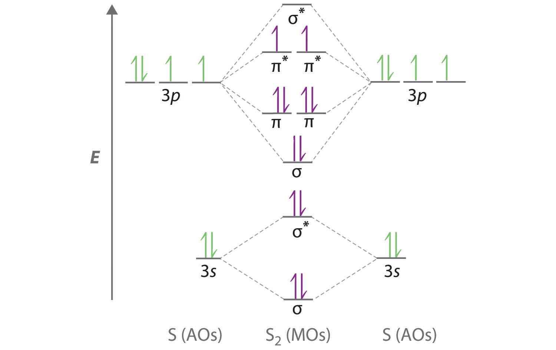 hcl energy level diagram