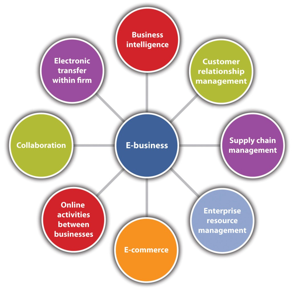 5 business management chapter 7 decision making