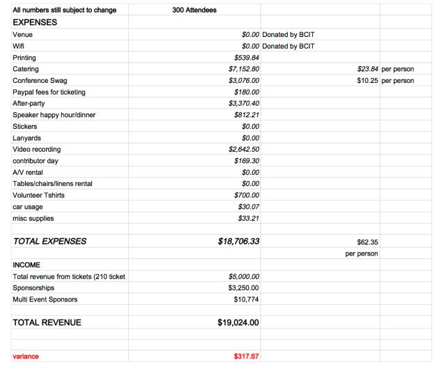 WordCamp Vancouver 2014 Public Budget - Sheet1