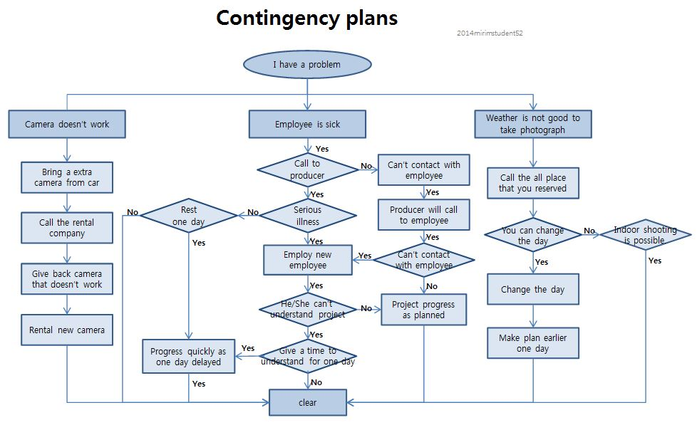 supplier contingency plan template - it contingency plan example