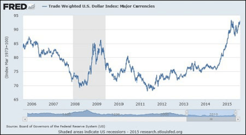 U.S.-Dollar-Index