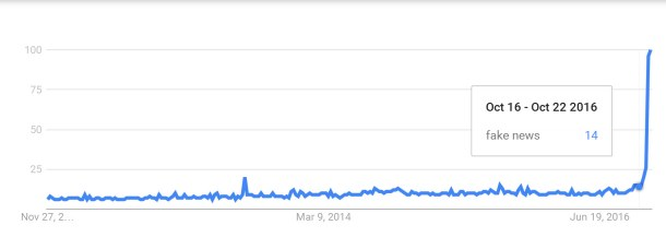1-fake-news-google-trends