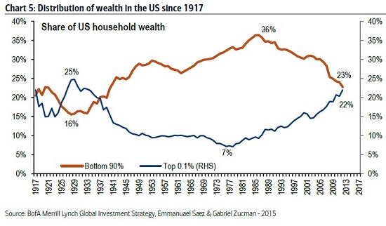 1-wealth-distribution10-15
