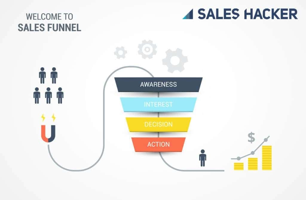 Sales Pipeline Management - 5 Most Effective Ways to Increase Revenue