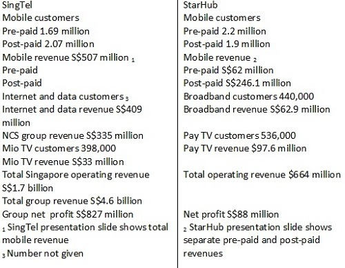 Data from SingTel, StarHub presentation slides showing financial results for October-December 2012
