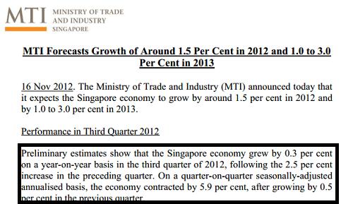 Singapore economy third quarter press release November 2012